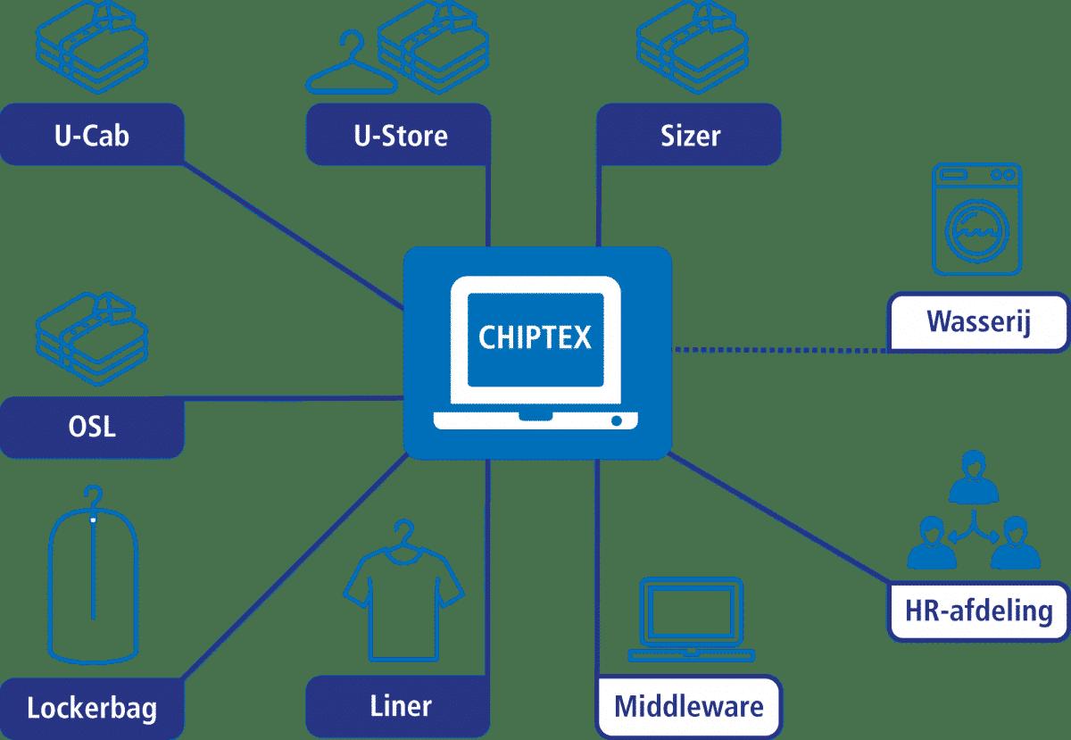 LCT_schema CHIPTEX