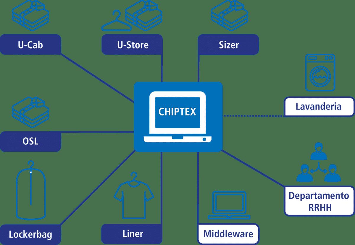 LCT_schema CHIPTEX_SP