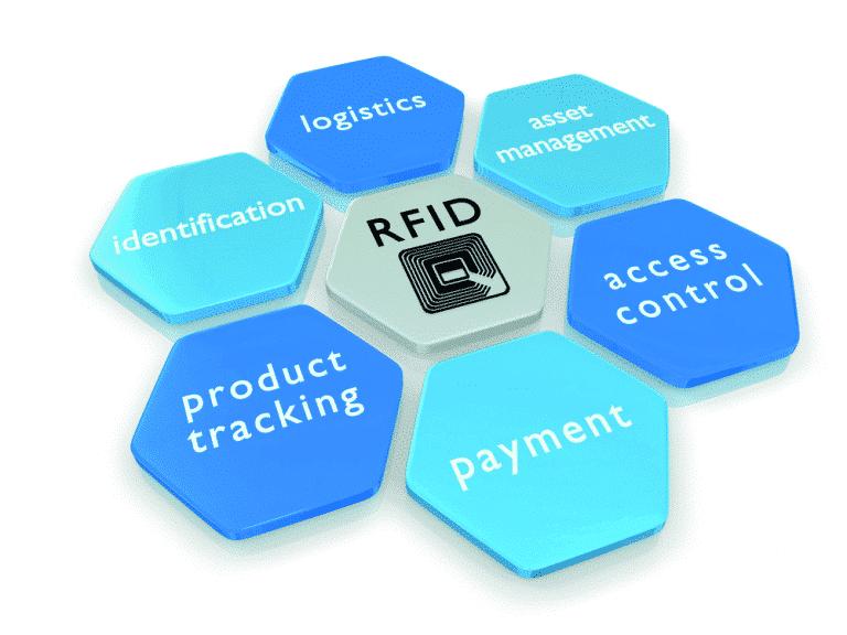 RFID-shutterstock_104166902-768x576
